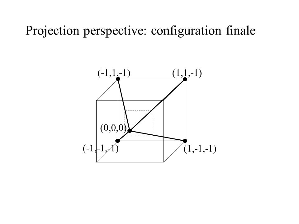Projection perspective: configuration finale (-1,1,-1) (-1,-1,-1) (1,-1,-1) (1,1,-1) (0,0,0)