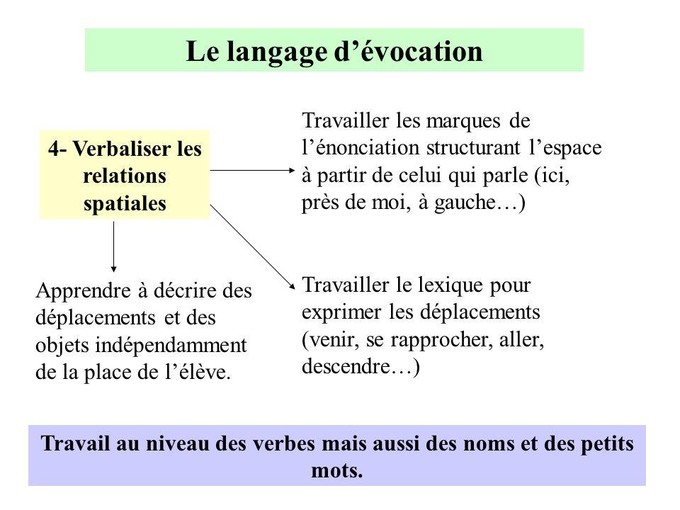 Le langage d'évocation 4- Verbaliser les relations spatiales Travailler les marques de l'énonciation structurant l'espace à partir de celui qui parle