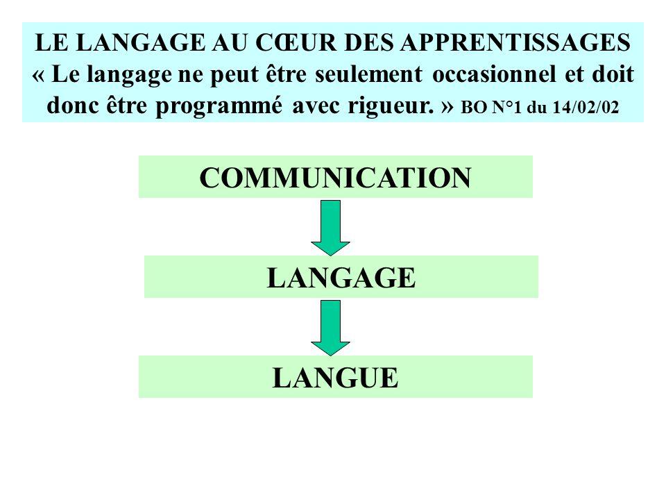 LE LANGAGE AU CŒUR DES APPRENTISSAGES « Le langage ne peut être seulement occasionnel et doit donc être programmé avec rigueur. » BO N°1 du 14/02/02 C