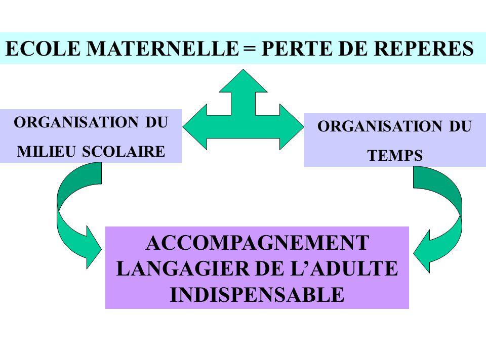ECOLE MATERNELLE = PERTE DE REPERES ORGANISATION DU MILIEU SCOLAIRE ORGANISATION DU TEMPS ACCOMPAGNEMENT LANGAGIER DE L'ADULTE INDISPENSABLE