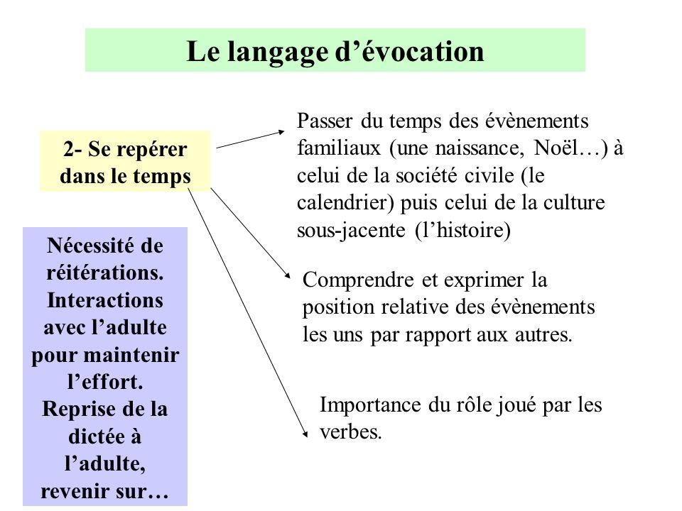 Le langage d'évocation 2- Se repérer dans le temps Passer du temps des évènements familiaux (une naissance, Noël…) à celui de la société civile (le ca