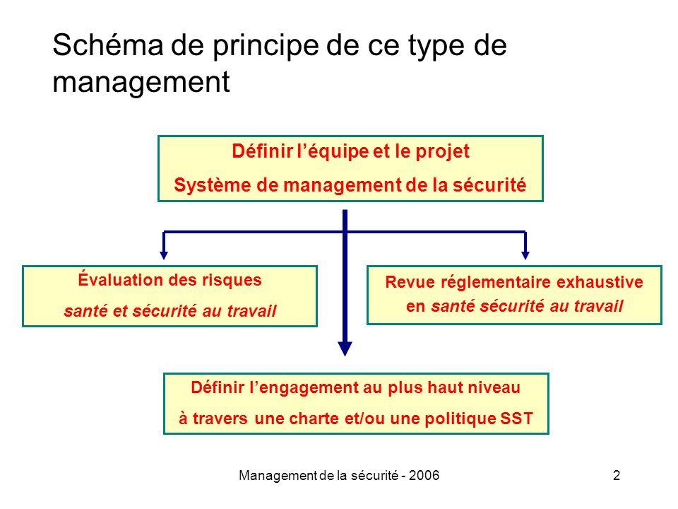 Management de la sécurité - 20062 Schéma de principe de ce type de management Définir l'équipe et le projet Système de management de la sécurité Évaluation des risques santé et sécurité au travail Revue réglementaire exhaustive en santé sécurité au travail Définir l'engagement au plus haut niveau à travers une charte et/ou une politique SST