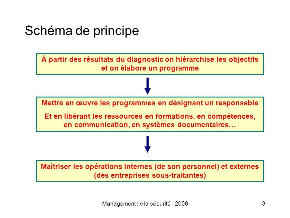 Management de la sécurité - 20063 Schéma de principe À partir des résultats du diagnostic on hiérarchise les objectifs et on élabore un programme Mett