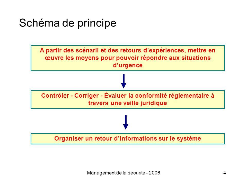 Management de la sécurité - 20064 Schéma de principe A partir des scénarii et des retours d'expériences, mettre en œuvre les moyens pour pouvoir répondre aux situations d'urgence Contrôler - Corriger - Évaluer la conformité réglementaire à travers une veille juridique Organiser un retour d'informations sur le système
