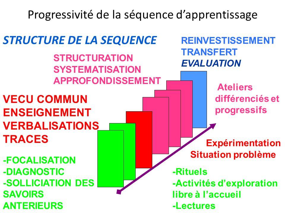Progressivité de la séquence d'apprentissage STRUCTURE DE LA SEQUENCE -Rituels -Activités d'exploration libre à l'accueil -Lectures VECU COMMUN ENSEIG