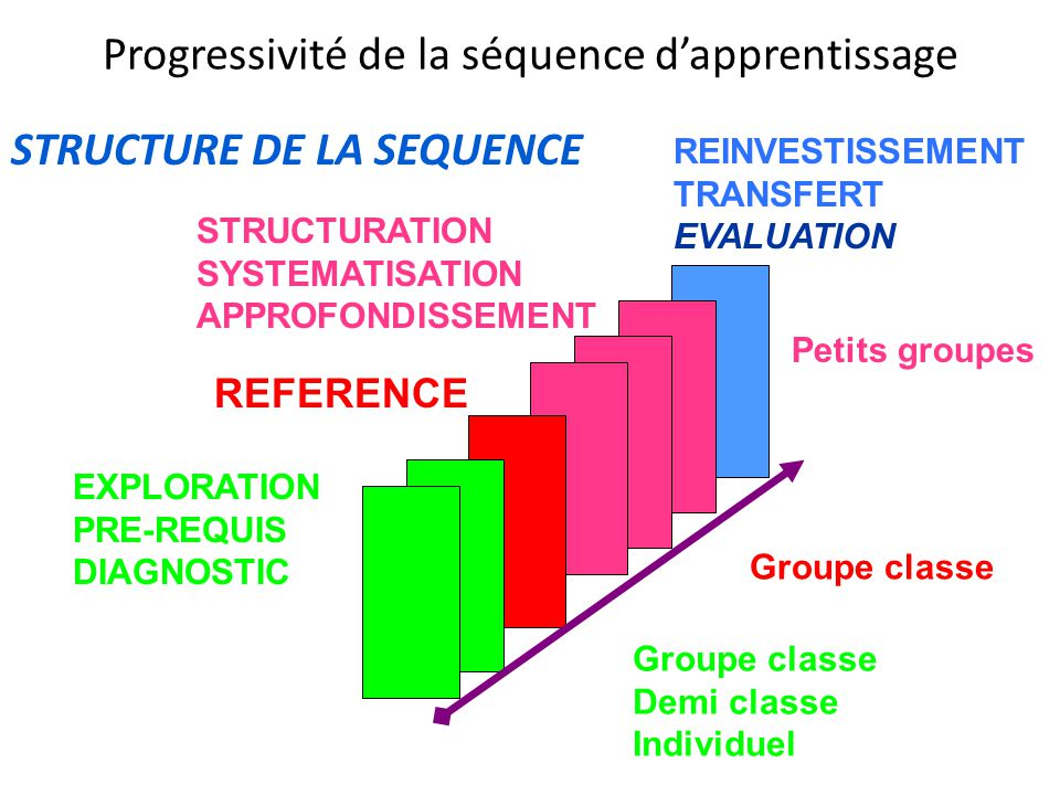Progressivité de la séquence d'apprentissage STRUCTURE DE LA SEQUENCE EXPLORATION PRE-REQUIS DIAGNOSTIC REFERENCE STRUCTURATION SYSTEMATISATION APPROF