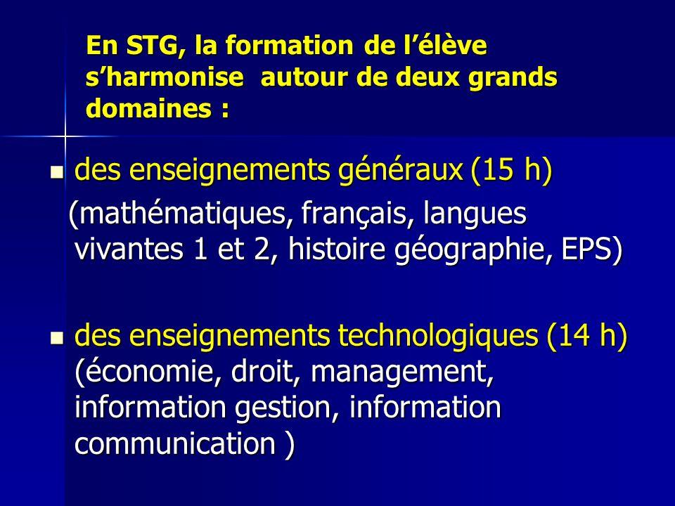 En STG, la formation de l'élève s'harmonise autour de deux grands domaines : des enseignements généraux (15 h) (mathématiques, français, langues vivantes 1 et 2, histoire géographie, EPS) des enseignements technologiques (14 h) (économie, droit, management, information gestion, information communication )