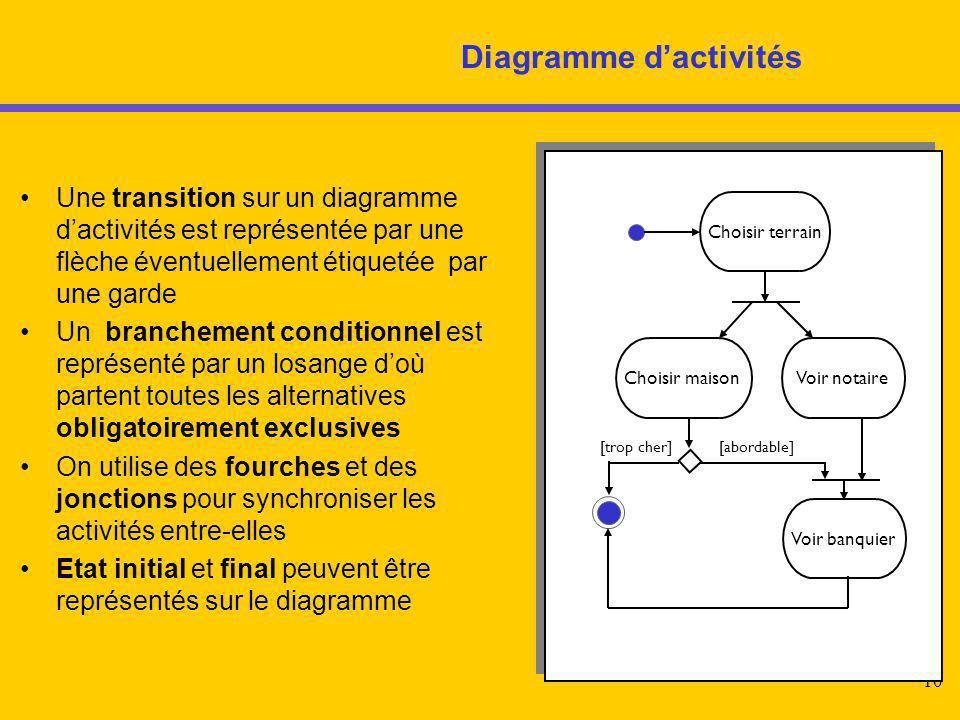 10 Diagramme d'activités Choisir terrain Choisir maisonVoir notaire Voir banquier [trop cher][abordable] Une transition sur un diagramme d'activités e