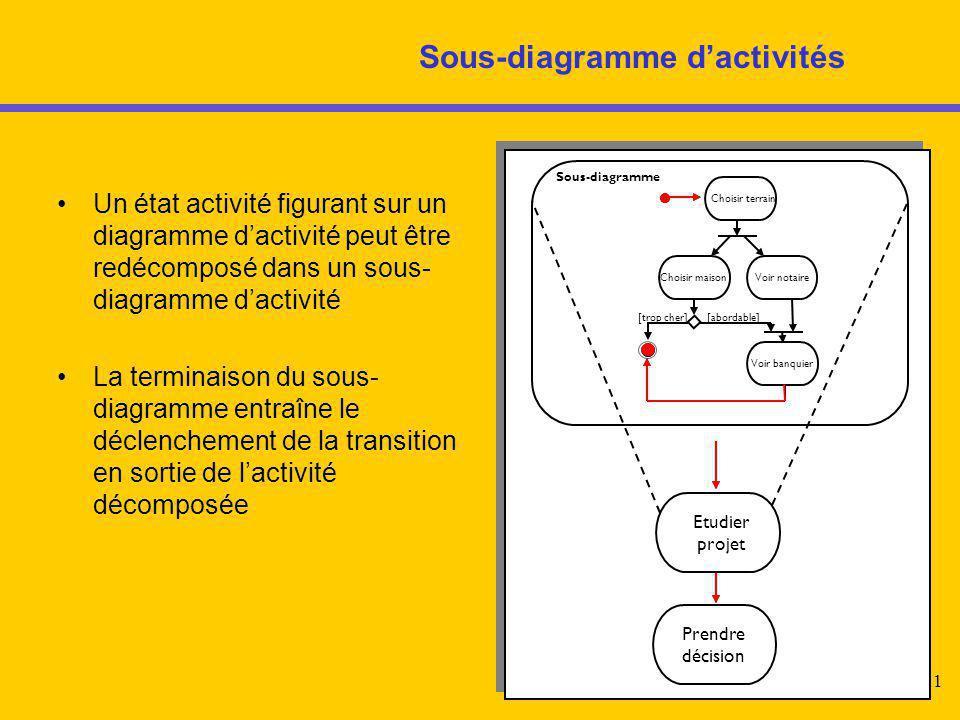 11 Sous-diagramme d'activités Un état activité figurant sur un diagramme d'activité peut être redécomposé dans un sous- diagramme d'activité La termin