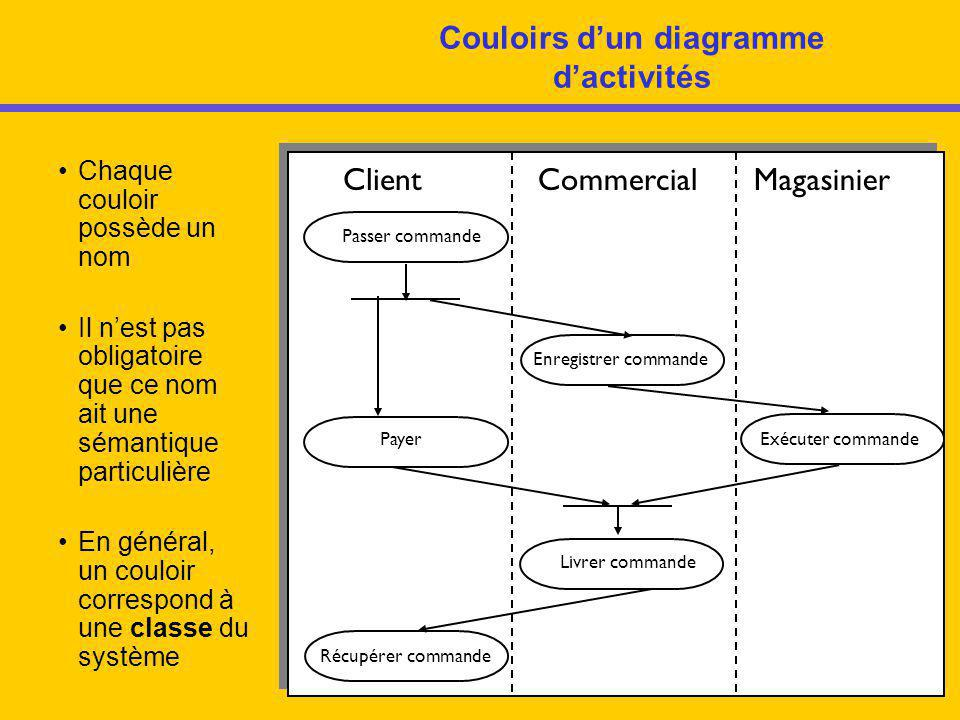 12 Couloirs d'un diagramme d'activités Passer commande Payer Enregistrer commande Exécuter commande Livrer commande Récupérer commande ClientCommercia