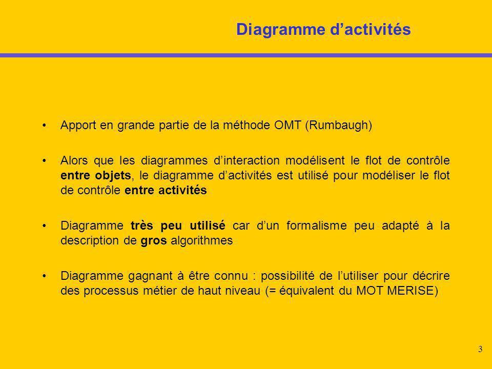 3 Diagramme d'activités Apport en grande partie de la méthode OMT (Rumbaugh) Alors que les diagrammes d'interaction modélisent le flot de contrôle ent