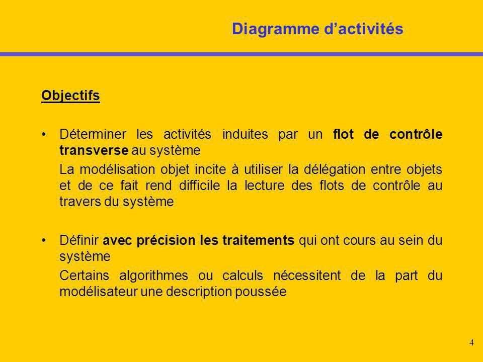 5 Diagrammes d'activités Objectifs (suite) Représenter les interactions synchrones au sein du système Certains types d'application développent de lourds algorithmes ou calculs séquentiels et n'ont pas recours à des communications asynchrones entre objets