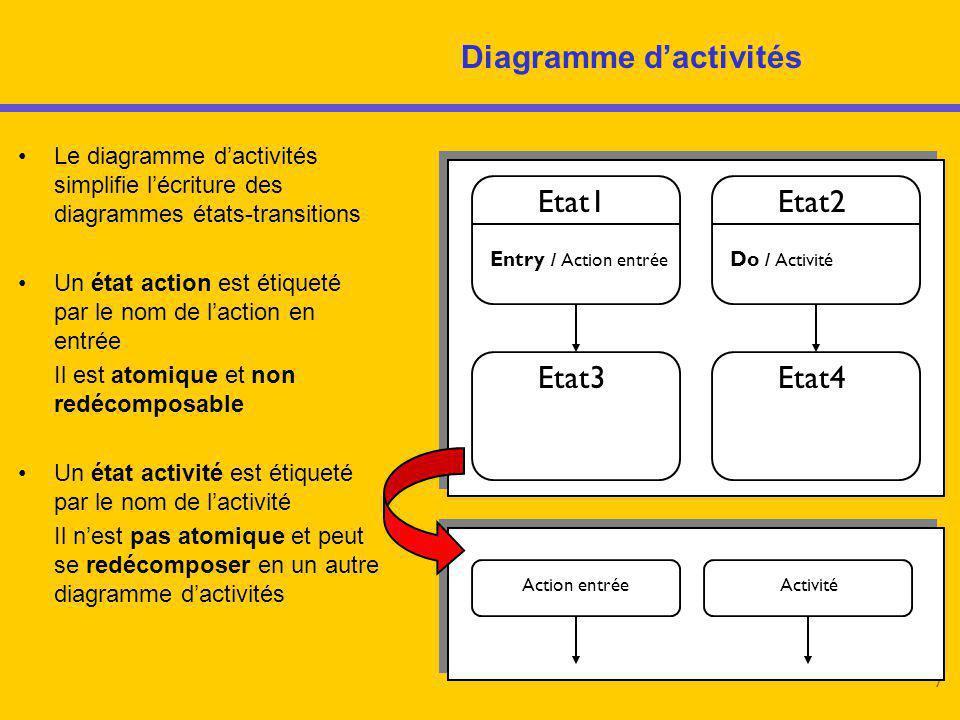 7 Diagramme d'activités Le diagramme d'activités simplifie l'écriture des diagrammes états-transitions Un état action est étiqueté par le nom de l'act
