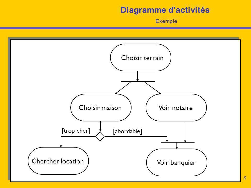9 Diagramme d'activités Exemple Choisir terrain Choisir maisonVoir notaire Chercher location Voir banquier [trop cher] [abordable]