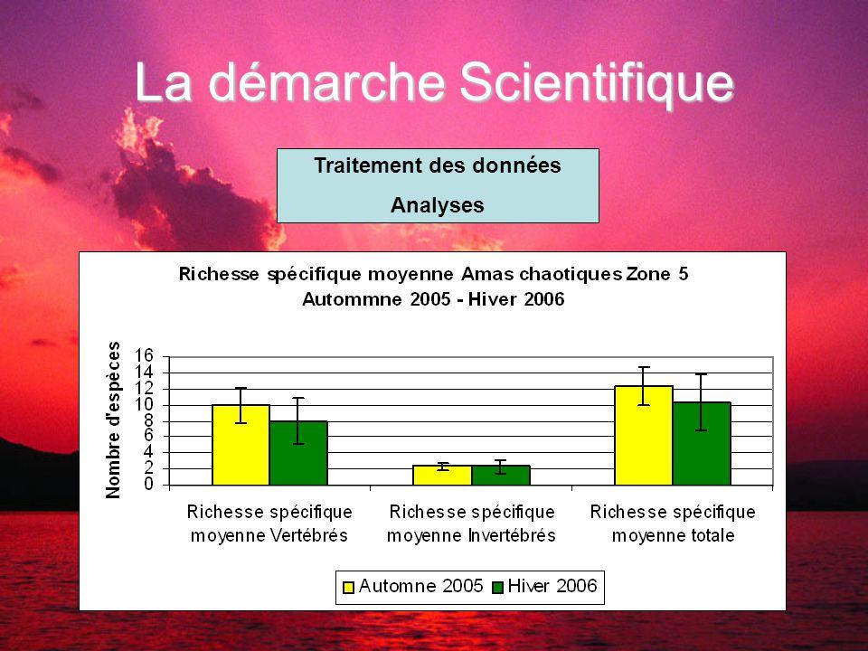 La démarche Scientifique Traitement des données Analyses