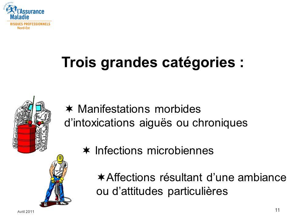 11 Avril 2011 Trois grandes catégories :  Manifestations morbides d'intoxications aiguës ou chroniques  Infections microbiennes  Affections résulta