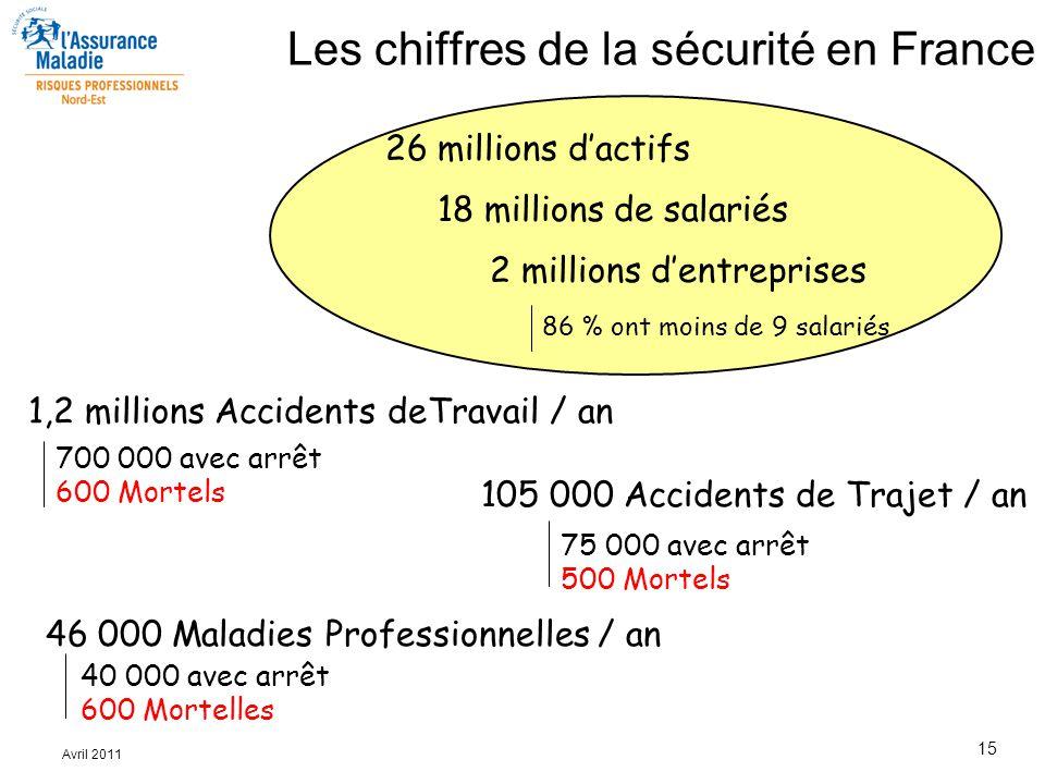 15 Avril 2011 26 millions d'actifs 18 millions de salariés 2 millions d'entreprises 86 % ont moins de 9 salariés 1,2 millions Accidents deTravail / an