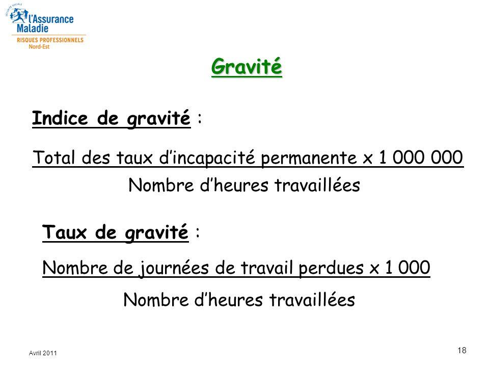 18 Avril 2011 Gravité Indice de gravité : Total des taux d'incapacité permanente x 1 000 000 Nombre d'heures travaillées Taux de gravité : Nombre de j