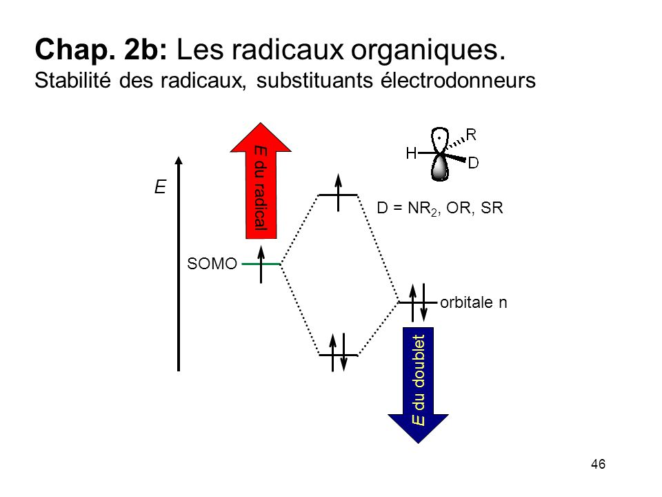 46 Chap. 2b: Les radicaux organiques. Stabilité des radicaux, substituants électrodonneurs E SOMO orbitale n E du radical E du doublet D = NR 2, OR, S