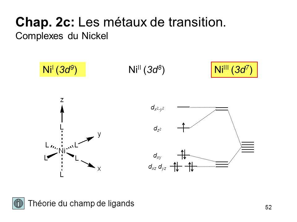 52 Chap. 2c: Les métaux de transition. Complexes du Nickel dz2dz2 d x 2 -y 2 d xy d xz d yz Théorie du champ de ligands Ni II (3d 8 ) Ni III (3d 7 ) N
