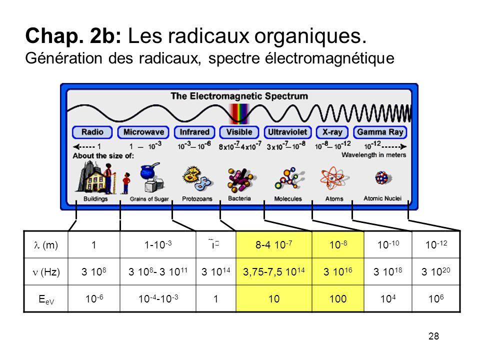 28 Chap. 2b: Les radicaux organiques. Génération des radicaux, spectre électromagnétique  (m) 11-10 -3    8-4 10 -7 10 -8 10 -10 10 -12  (Hz) 3