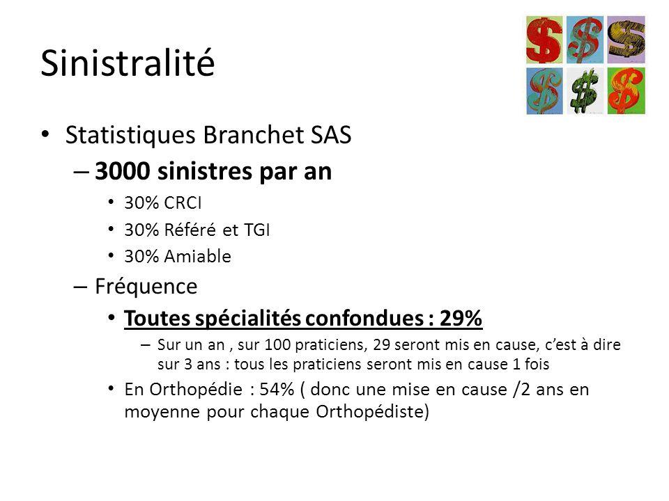 Sinistralité Statistiques Branchet SAS – 3000 sinistres par an 30% CRCI 30% Référé et TGI 30% Amiable – Fréquence Toutes spécialités confondues : 29% – Sur un an, sur 100 praticiens, 29 seront mis en cause, c'est à dire sur 3 ans : tous les praticiens seront mis en cause 1 fois En Orthopédie : 54% ( donc une mise en cause /2 ans en moyenne pour chaque Orthopédiste)