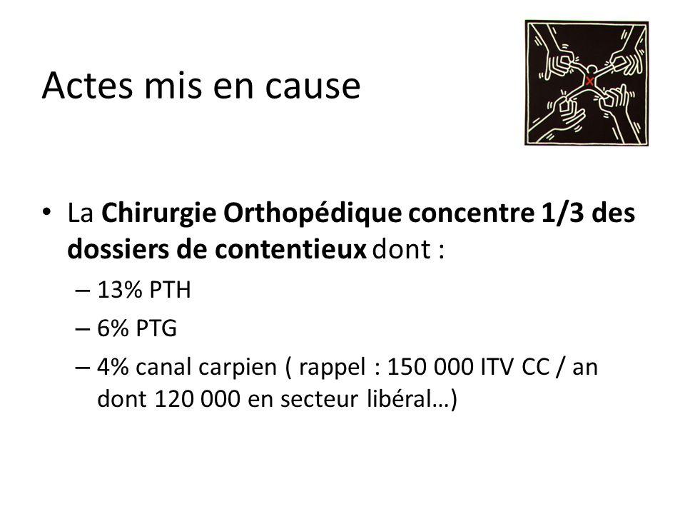 Actes mis en cause La Chirurgie Orthopédique concentre 1/3 des dossiers de contentieux dont : – 13% PTH – 6% PTG – 4% canal carpien ( rappel : 150 000 ITV CC / an dont 120 000 en secteur libéral…)