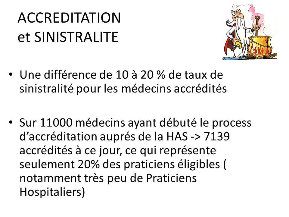 ACCREDITATION et SINISTRALITE Une différence de 10 à 20 % de taux de sinistralité pour les médecins accrédités Sur 11000 médecins ayant débuté le process d'accréditation auprés de la HAS -> 7139 accrédités à ce jour, ce qui représente seulement 20% des praticiens éligibles ( notamment très peu de Praticiens Hospitaliers)