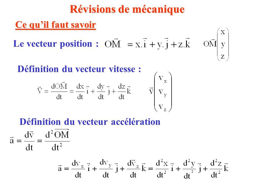 Révisions de mécanique Ce qu'il faut savoir Le vecteur position : Définition du vecteur vitesse : Définition du vecteur accélération