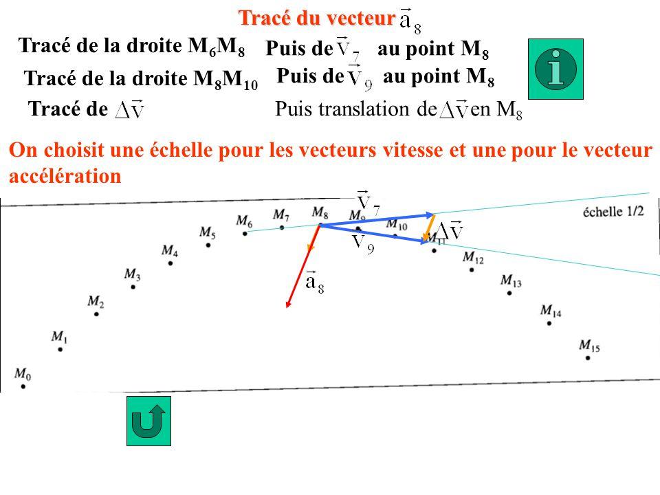 Tracé du vecteur Tracé de la droite M 6 M 8 Puis de au point M 8 Tracé de la droite M 8 M 10 Puis de au point M 8 Tracé dePuis translation de en M 8 O