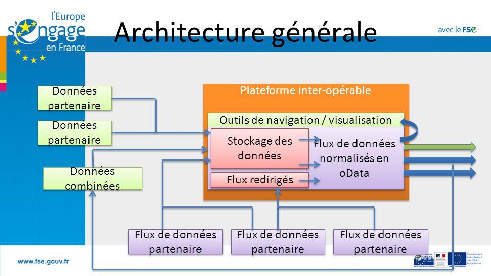 Plateforme inter-opérable Outils de navigation / visualisation Flux de données normalisés en oData Stockage des données Données combinées Flux redirigés Flux de données partenaire Architecture générale Données partenaire