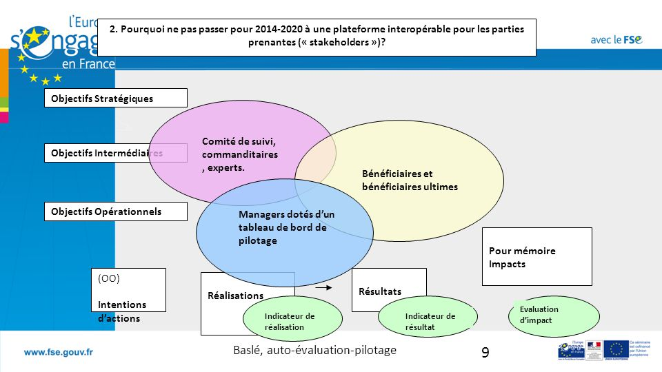 Baslé, auto-évaluation-pilotage 9 Réalisations Objectifs Stratégiques Objectifs Opérationnels Objectifs Intermédiaires (OO) Intentions d'actions Résultats Pour mémoire Impacts Indicateur de réalisation Indicateur de résultat Evaluation d'impact 2.