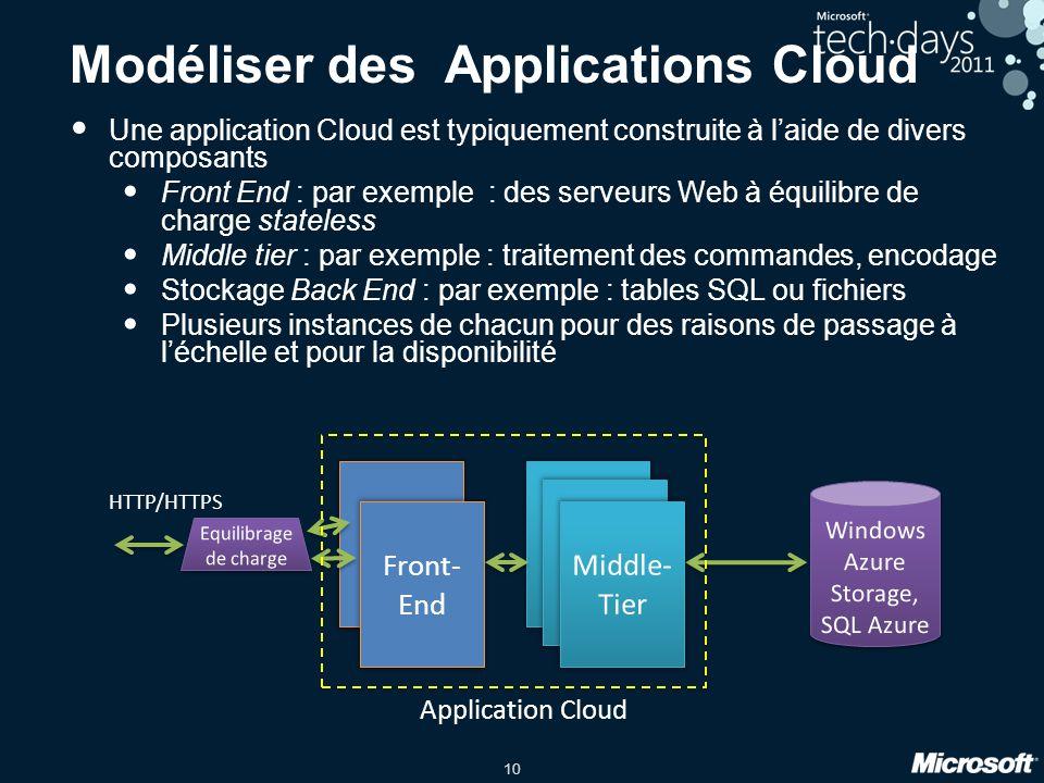 10 Modéliser des Applications Cloud Une application Cloud est typiquement construite à l'aide de divers composants Front End : par exemple : des serve