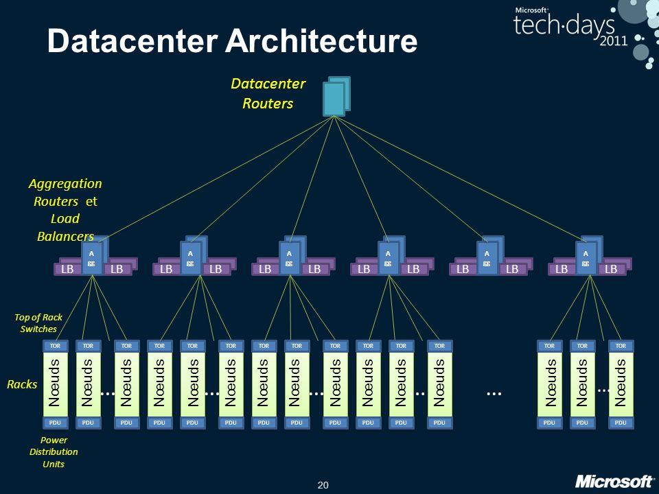 20 Datacenter Architecture TOR LB A gg PDU LB A gg LB A gg LB A gg LB A gg LB A gg Racks Datacenter Routers Aggregation Routers et Load Balancers TOR
