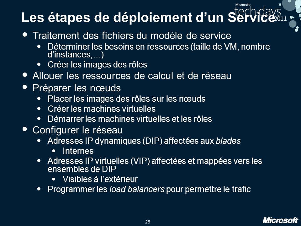 25 Les étapes de déploiement d'un Service Traitement des fichiers du modèle de service Déterminer les besoins en ressources (taille de VM, nombre d'in
