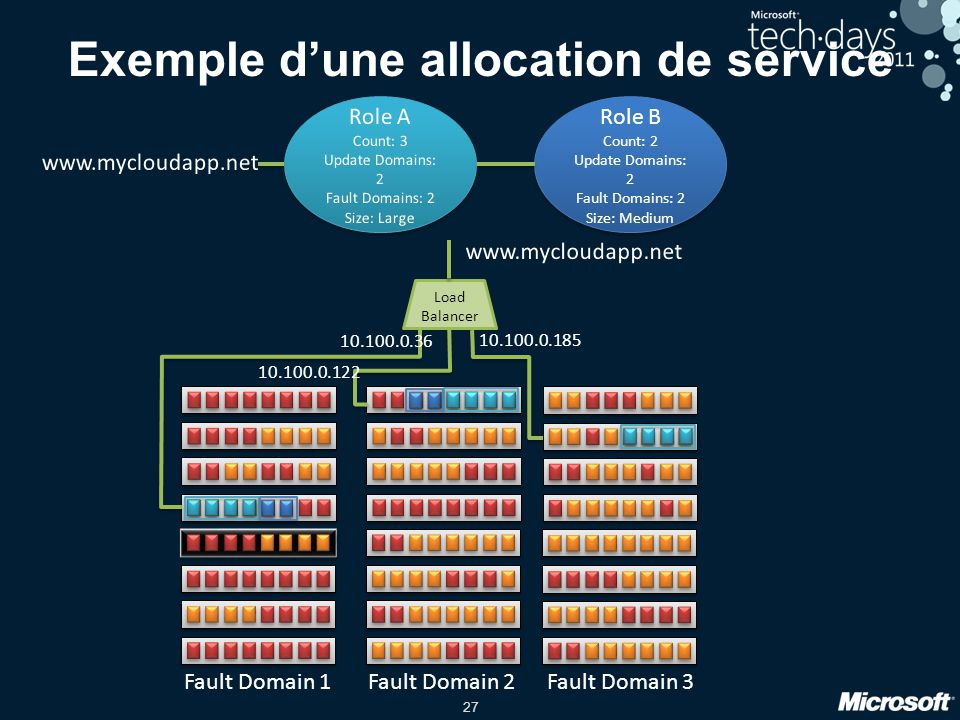 27 Exemple d'une allocation de service Role B Count: 2 Update Domains: 2 Fault Domains: 2 Size: Medium Role B Count: 2 Update Domains: 2 Fault Domains: 2 Size: Medium Fault Domain 1Fault Domain 2Fault Domain 3 Load Balancer 10.100.0.36 10.100.0.122 10.100.0.185