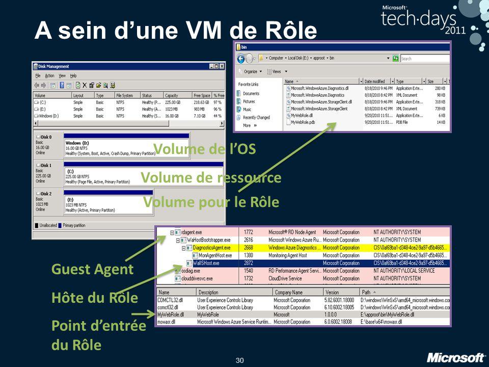 30 A sein d'une VM de Rôle Volume de ressource Volume de l'OS Volume pour le Rôle Guest Agent Hôte du Rôle Point d'entrée du Rôle