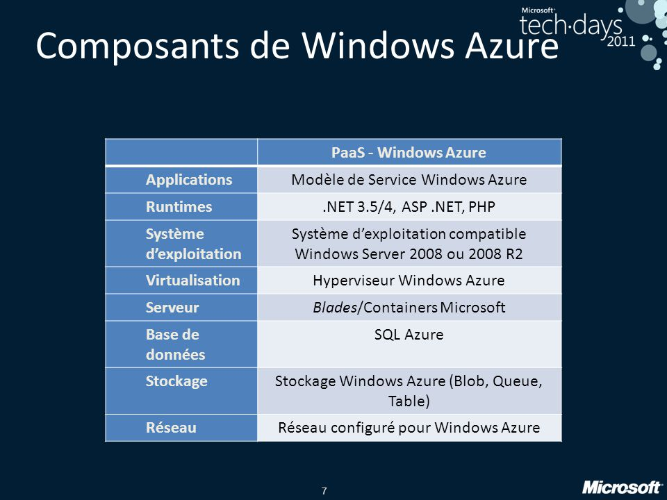 7 Composants de Windows Azure PaaS - Windows Azure ApplicationsModèle de Service Windows Azure Runtimes.NET 3.5/4, ASP.NET, PHP Système d'exploitation Système d'exploitation compatible Windows Server 2008 ou 2008 R2 VirtualisationHyperviseur Windows Azure ServeurBlades/Containers Microsoft Base de données SQL Azure StockageStockage Windows Azure (Blob, Queue, Table) RéseauRéseau configuré pour Windows Azure
