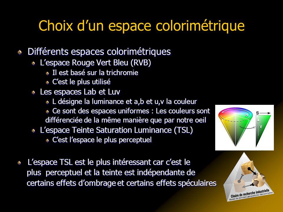 Choix d'un espace colorimétrique Différents espaces colorimétriques L'espace Rouge Vert Bleu (RVB) Il est basé sur la trichromie C'est le plus utilisé