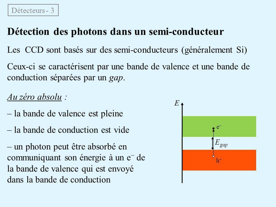 Détection des photons dans un semi-conducteur Les CCD sont basés sur des semi-conducteurs (généralement Si) Ceux-ci se caractérisent par une bande de