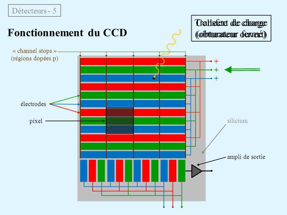 Détecteurs - 5 Fonctionnement du CCD + + + « channel stops » (régions dopées p) silicium électrodes pixel Collecte de charge (obturateur ouvert) Trans