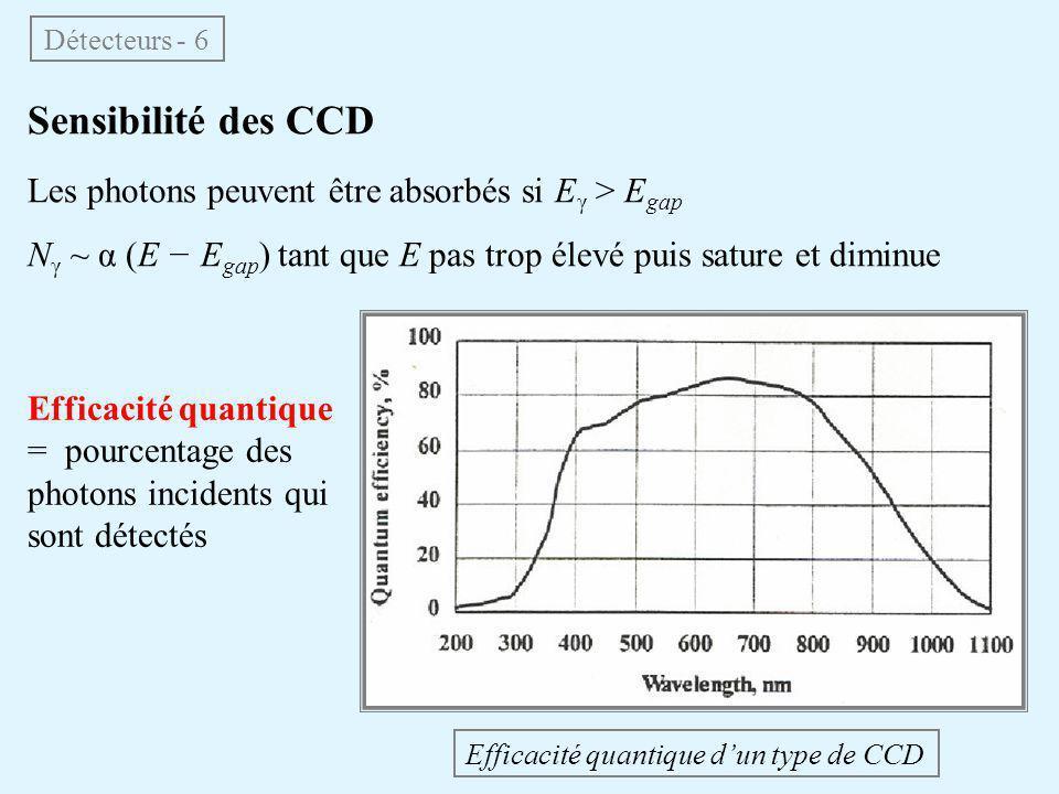 Sensibilité des CCD Les photons peuvent être absorbés si E γ > E gap N γ ~ α (E − E gap ) tant que E pas trop élevé puis sature et diminue Détecteurs