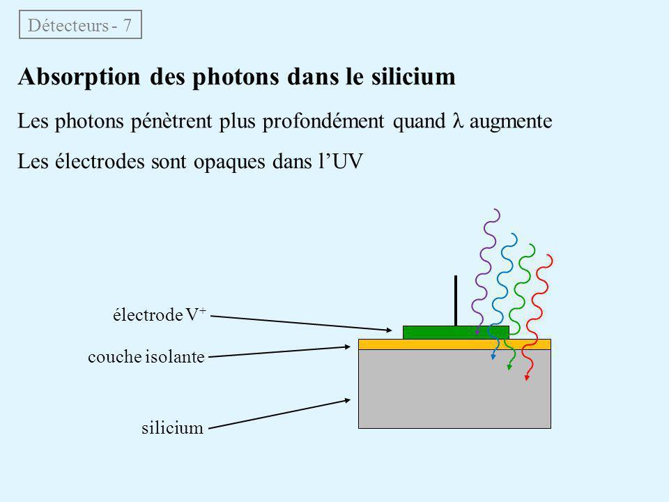 Absorption des photons dans le silicium Les photons pénètrent plus profondément quand λ augmente Les électrodes sont opaques dans l'UV Détecteurs - 7