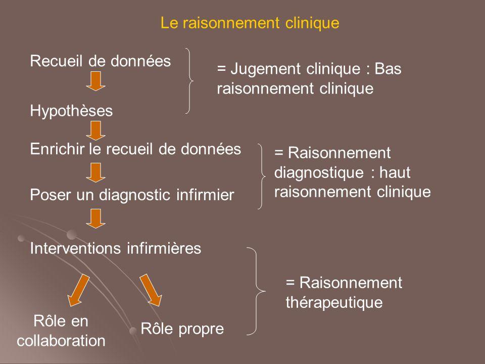 Le raisonnement clinique Recueil de données Hypothèses = Jugement clinique : Bas raisonnement clinique Enrichir le recueil de données Poser un diagnos