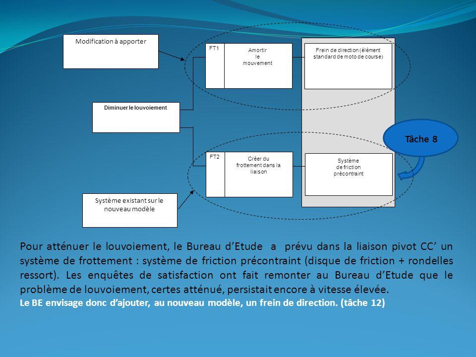 Amortir le mouvement Créer du frottement dans la liaison Système de friction précontraint Frein de direction (élément standard de moto de course) Diminuer le louvoiement FT1 FT2 Système existant sur le nouveau modèle Modification à apporter Pour atténuer le louvoiement, le Bureau d'Etude a prévu dans la liaison pivot CC' un système de frottement : système de friction précontraint (disque de friction + rondelles ressort).