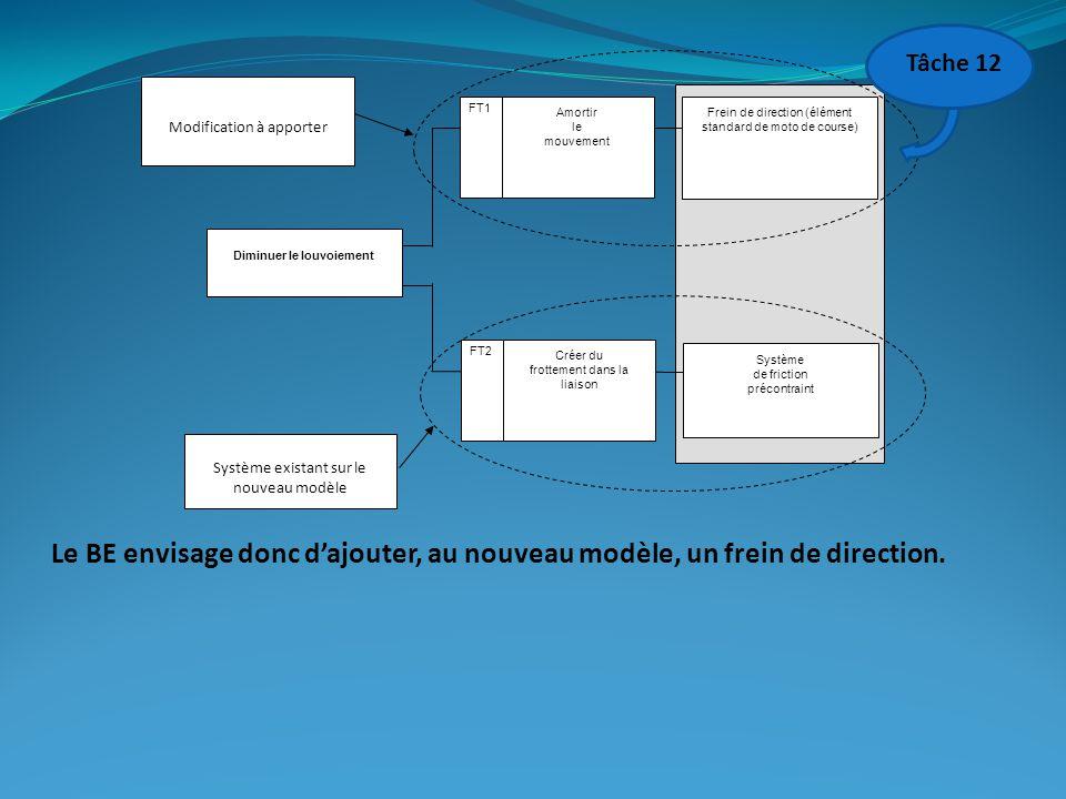 Amortir le mouvement Créer du frottement dans la liaison Système de friction précontraint Frein de direction (élément standard de moto de course) Diminuer le louvoiement FT1 FT2 Système existant sur le nouveau modèle Modification à apporter Le BE envisage donc d'ajouter, au nouveau modèle, un frein de direction.