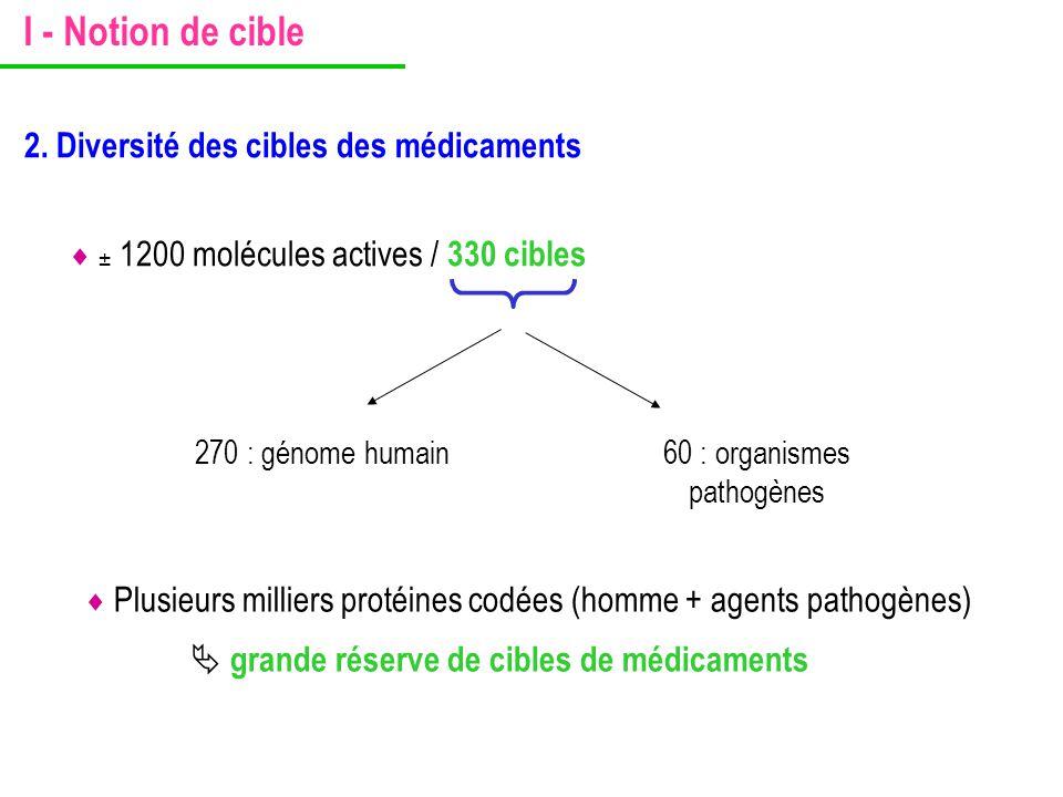  ± 1200 molécules actives / 330 cibles 270 : génome humain60 : organismes pathogènes 2. Diversité des cibles des médicaments I - Notion de cible  Pl
