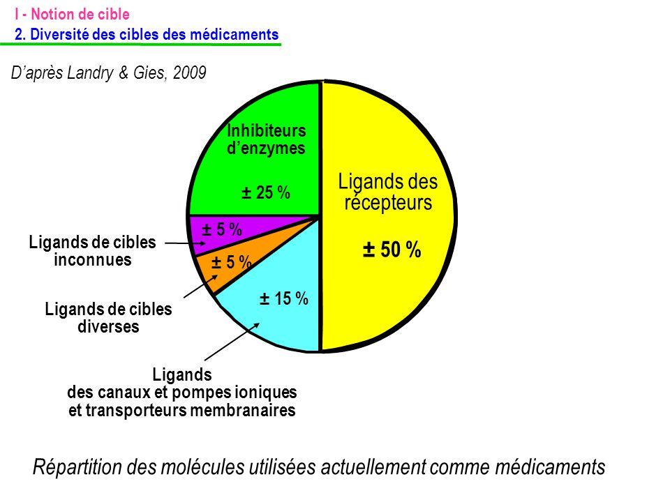 Répartition des molécules utilisées actuellement comme médicaments D'après Landry & Gies, 2009 Inhibiteurs d'enzymes ± 25 % Ligands des récepteurs cou