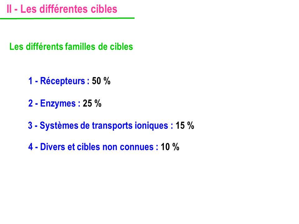 1 - Récepteurs : 50 % Les différents familles de cibles 2 - Enzymes : 25 % 3 - Systèmes de transports ioniques : 15 % 4 - Divers et cibles non connues