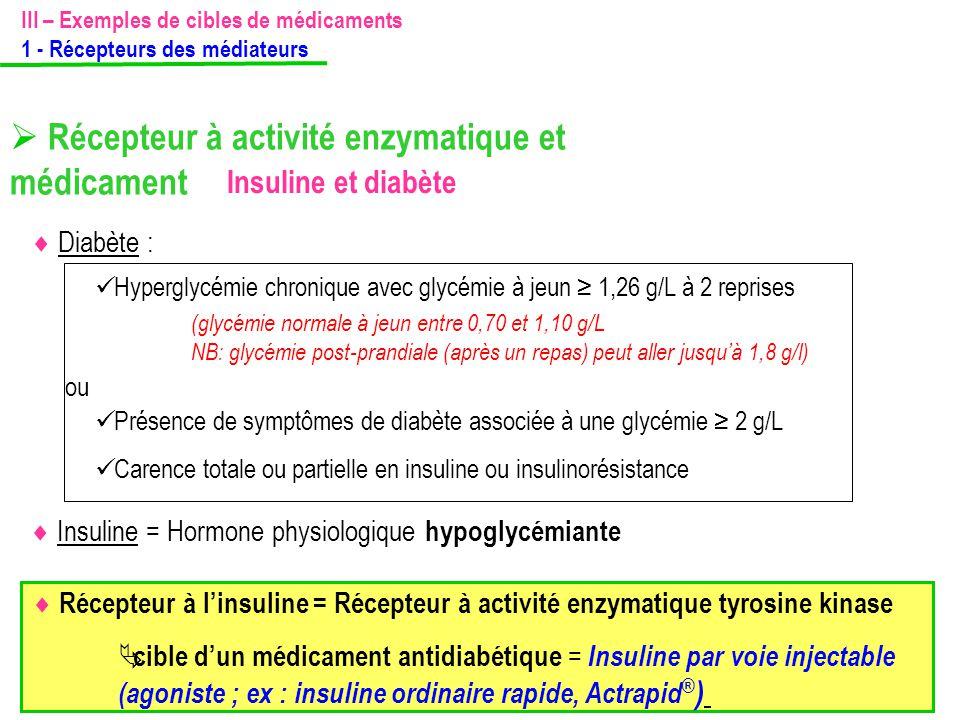  Récepteur à activité enzymatique et médicament Insuline et diabète  Insuline = Hormone physiologique hypoglycémiante  Diabète :  Récepteur à l'in